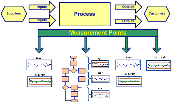 process analysis and improvement Five tools for process improvement and lean six sigma august 4, 2014 a cause-and-effect analysis approach provides a structure for this assessment.